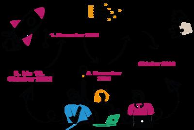 Grafische Darstellung verschiedener Schritte beim Projekt #ideenfürdiejugend.